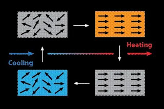 ARCI prepares magnetocaloric material for early cancer treatment