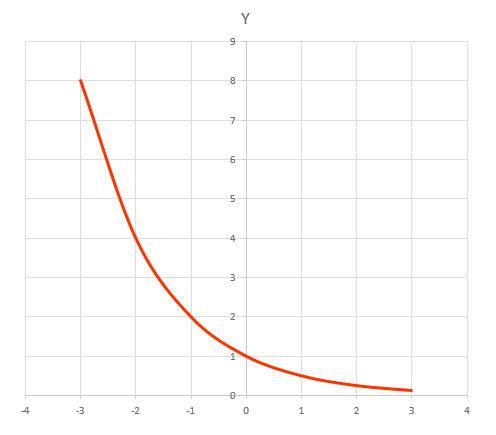 Grafik Fungsi Ekponen Turun Monoton