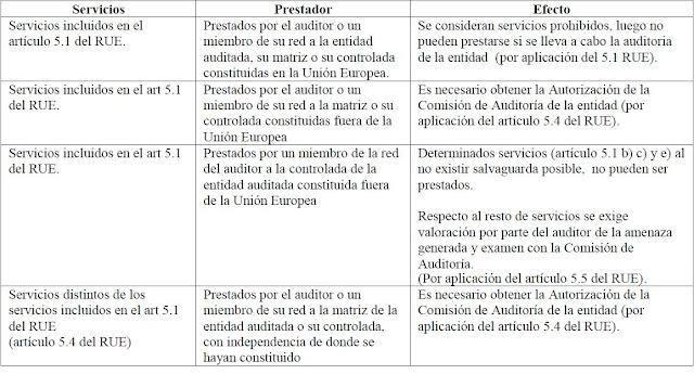 cuadro aclaratorio Consulta: Actuaciones del auditor de cuentas de una entidad de interés público con la Comisión de Auditoría cuando presta servicios ajenos a la auditoría, según lo exigido en los artículos 5.4 y 5.5 del Reglamento (UE) nº 537/2014