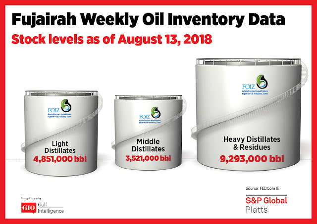 Chart Attribute: Fujairah Weekly Oil Inventory Data (as of August 13, 2018) / Source: The Gulf Intelligence