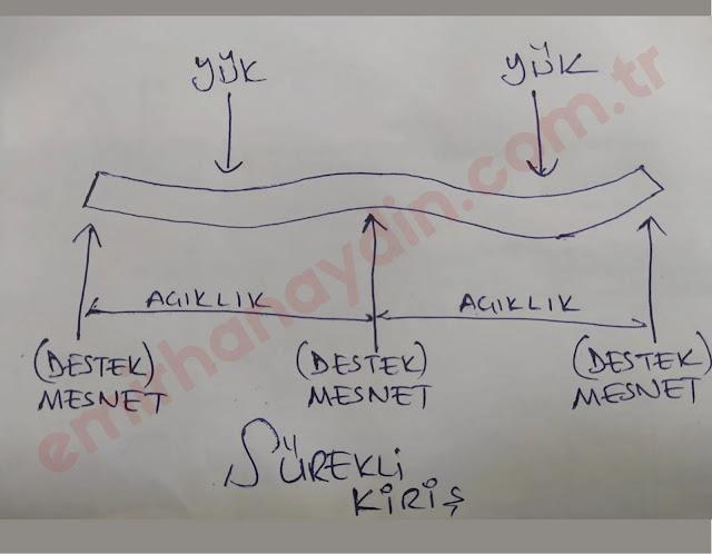Sürekli kiriş nedir? İkiden fazla mesnet noktası olan ve desteklerin tek bir düz çizgide (aynı yatay düzlemde) olduğu kiriş tipine sürekli kiriş denir.