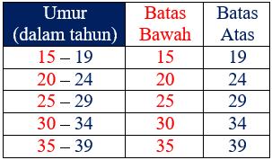 Pengertian Batas Kelas pada Tabel
