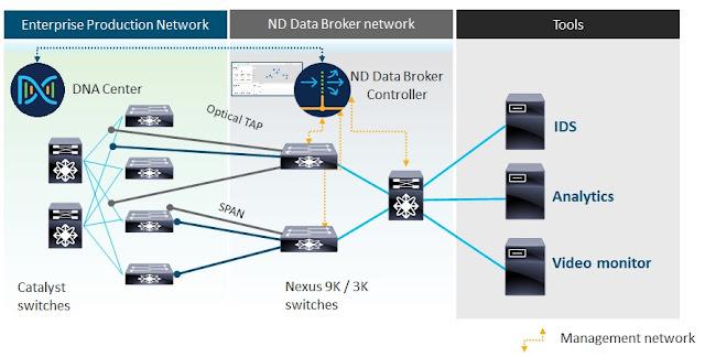 Cisco Nexus Data Broker, Cisco Enterprise Networks, Cisco Exam Prep, Cisco Tutorial and Materials, Cisco Guides, Cisco Learning, Cisco Preparation