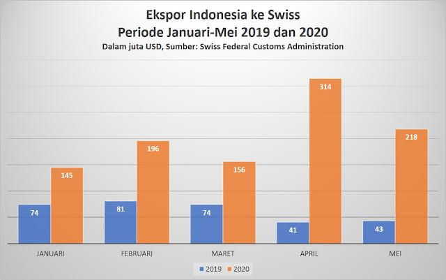 Ekspor Indonesia ke Swiss Melonjak Tajam di Masa Pandemi