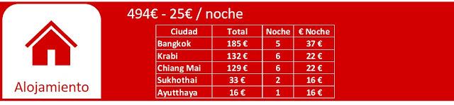 Tailandia, presupuesto hotel 21 días