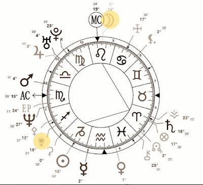 como saber se vou casar com estrangeiro astrologia
