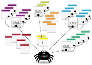Cara Mengirim Peta Situs Blogger ke Google, Bing dan Yahoo