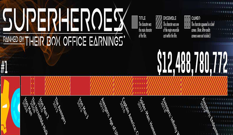 Superheroes Ranked by Their Box Office Earnings #infographic
