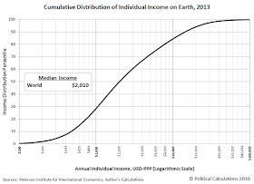 Cumulative Distribution of Individual Income on Earth, 2013