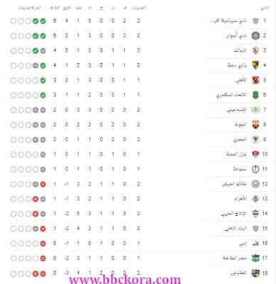 ترتيب الدوري المصري بعد مباراة الزمالك وبيراميدز