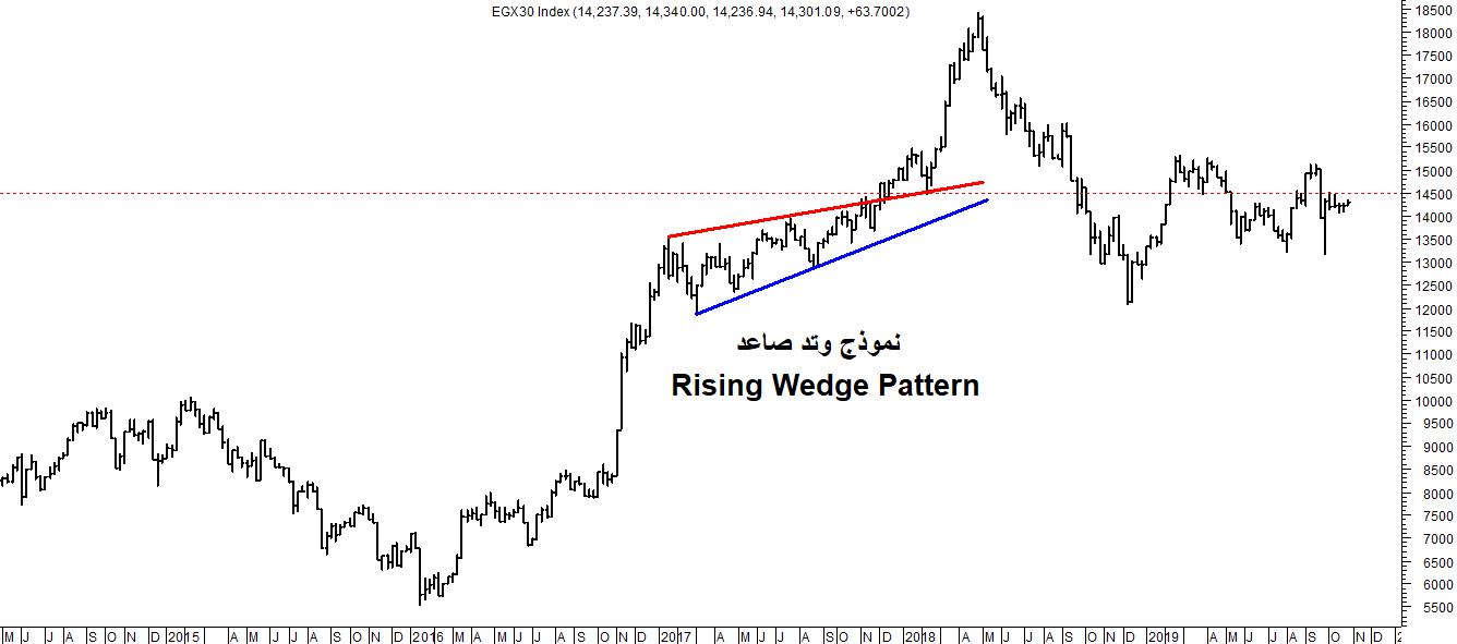 شكل (1) - نموذج وتد صاعد على مؤشر البورصة المصرية