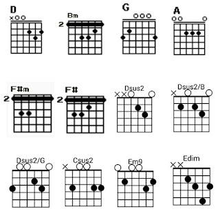 12 gambar chord gitar lagu Kangen - Dewa 19