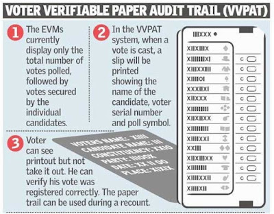 Gujarat To be First Big State to use EVMs with VVPAT