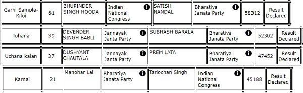 haryana-election-biggest-winner