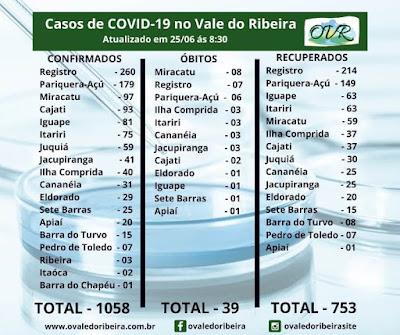 Vale do Ribeira soma 1058 casos positivos, 753 recuperados e 39 mortes do Coronavírus - Covid-19