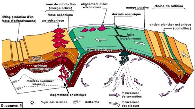 """تحميل دروس """"Le métamorphisme et sa relation avec la tectonique des plaques"""" باللغة الفرنسية سلك دولي"""