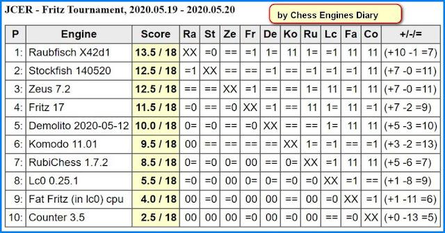 JCER Tournament 2020 - Page 6 2020.05.19.FritzTournament2