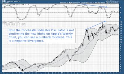 Stochastic Indicator AAPL Stock Chart Divergence Bearish Bullish Example