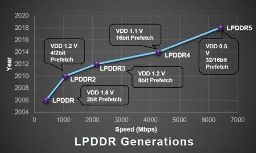 LPDDR, LPDDR2, LPDDR3, LPDDR4, and LPDDR5 RAMs - Speed and Power consumption comparison.