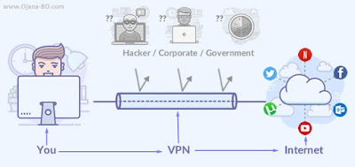 how-to-use-vpn-service