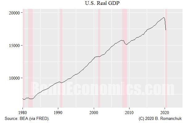Figure: U.S. Real GDP