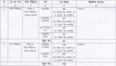 168 Vacancy of Market Inspector & Sub Inspector In Chhattisgarh