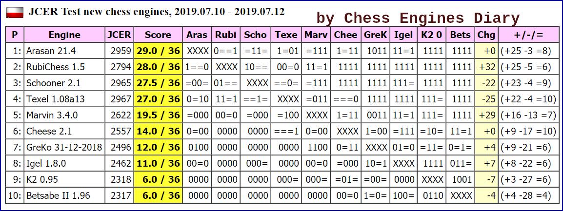 JCER (Jurek Chess Engines Rating) tournaments - Page 16 2019.07.10.JCER.TestScid.html