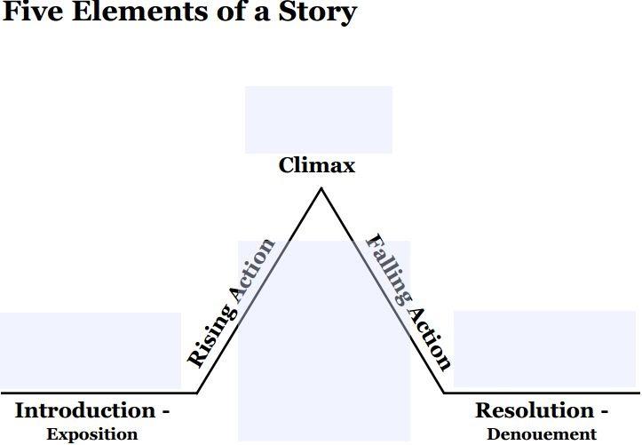 Geometric Literature: Freytag's Pyramid- Story analysis