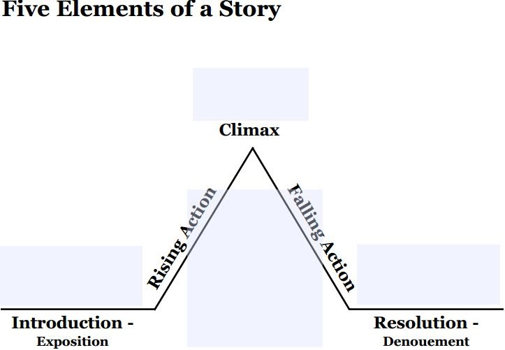 geometric literature  freytag u2019s pyramid