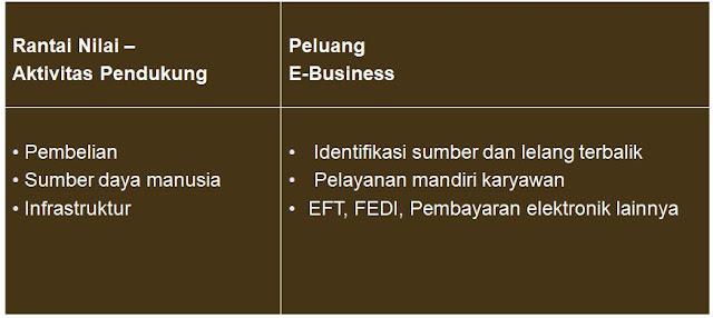 Pengaruh E-Business Atas Aktivitas-aktivitas Rantai Nilais