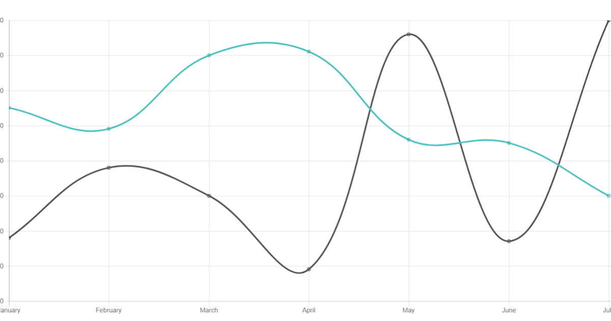 angular 4 charts -  line  bar  pie  doughnut