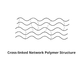 Cross-linked-Network-Polymer-Structure