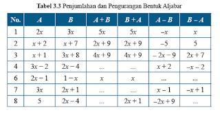 gambar Soal dan Jawaban tabel 3.3 Penjumlahan dan Pengurangan Bentuk Aljabar, Matematika kelas 7