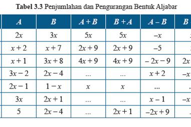 Soal dan Jawaban tabel 3.3 Penjumlahan dan Pengurangan Bentuk Aljabar, Matematika kelas 7
