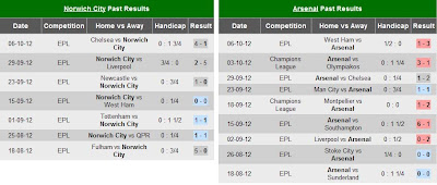 Prediksi Pertandingan Norwich City VS Arsenal 2012