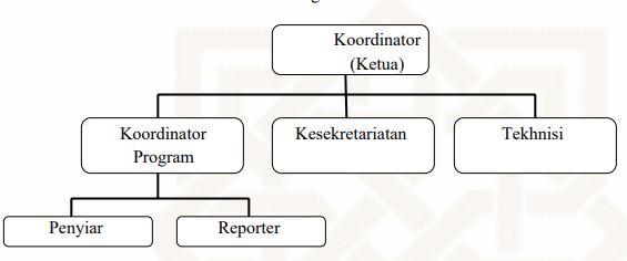 struktur organisasi radio komunitas