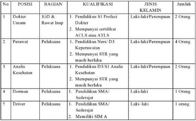 Lowongan Kerja RSU PKU Muhammadiyah Kutowinangun Kebumen Jawa Tengah