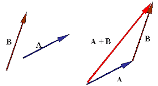 Addition by Triangle Method