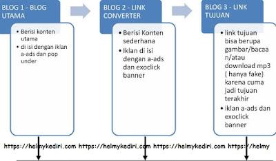 Cara melipatgandakan penghasilan dari blog