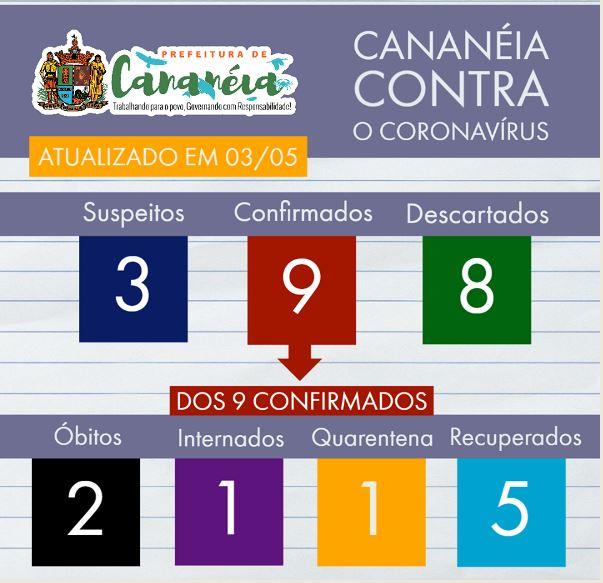 Cananéia confirma segunda morte por Coronavírus - Covid-19
