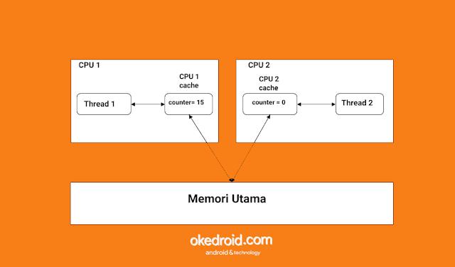Contoh konsep ilustrasi proses kerja thread cpu cache main memori utama komputer java
