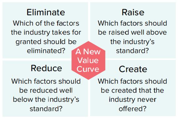 Eliminate-reduce-raise-create (ERRC) grid