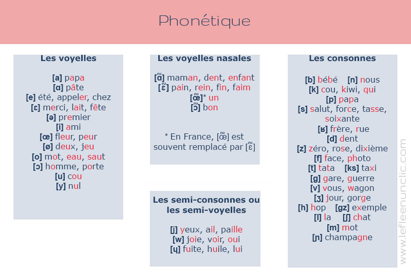 La phonétique en français, le FLE en un clic