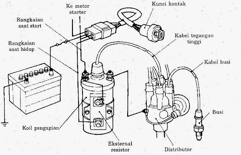 Komponen Sistem Pengapian I Switch Coil Ballast