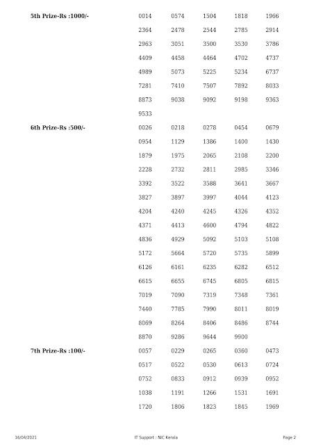 Kerala Lottery Result Nirmal Nr-220  dated 16.04.2021 Part-2