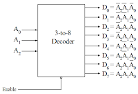 Kelas Informatika - IC Decoder 3 to 8