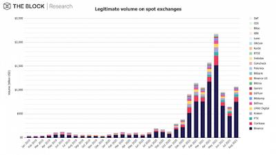 Объем торгов криптовалютами на спотовом рынке в августе превысил $1 трлн