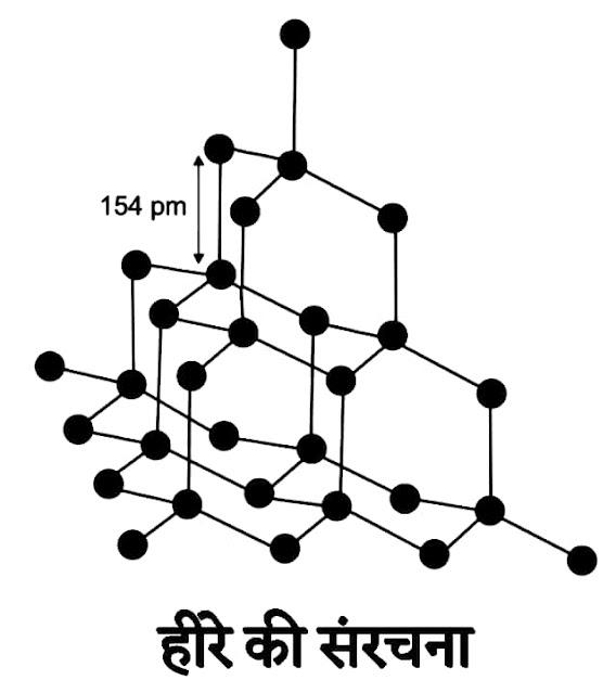 हीरे की संरचना