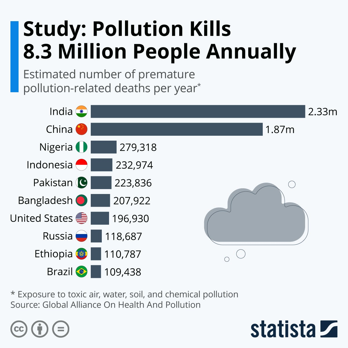 fatality-from-pollution-increases #infographic
