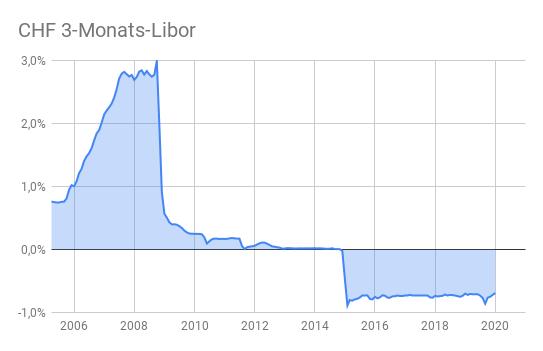 CHF 3-Monats-Libor Zinsentwicklung von 2006 bis 2020 (Flächendiagramm)